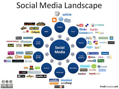 For Beginners: Apply Gardening Methods to Social Media Marketing