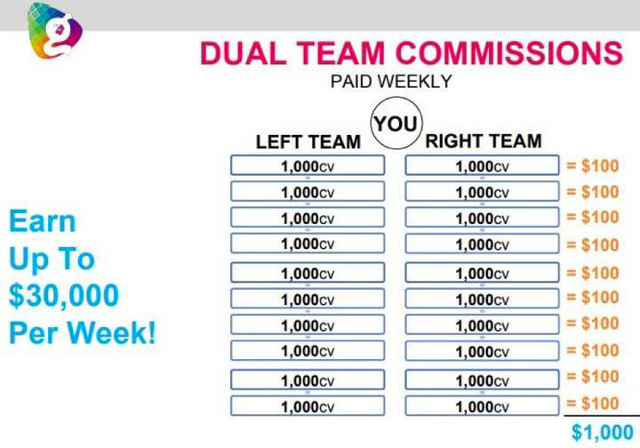 Globallee Compensation Plan Duel Team Commissions