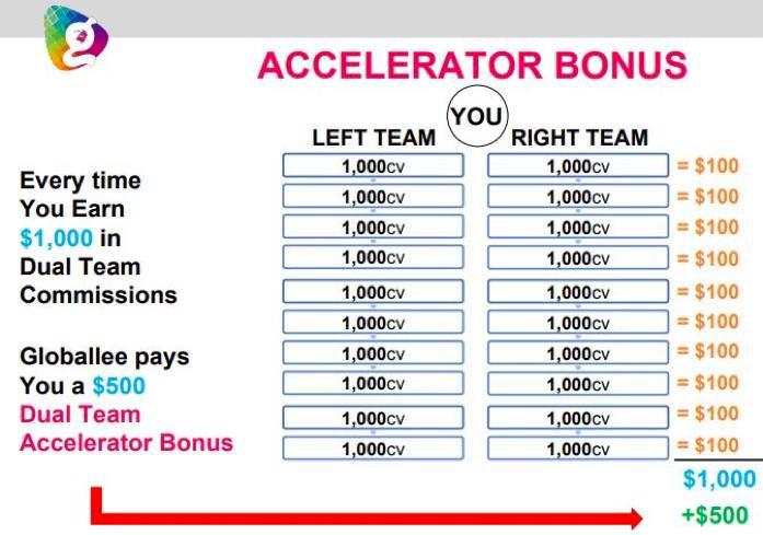 Globallee-Compensation-Plan-Dual-Team-Matching-Bonus