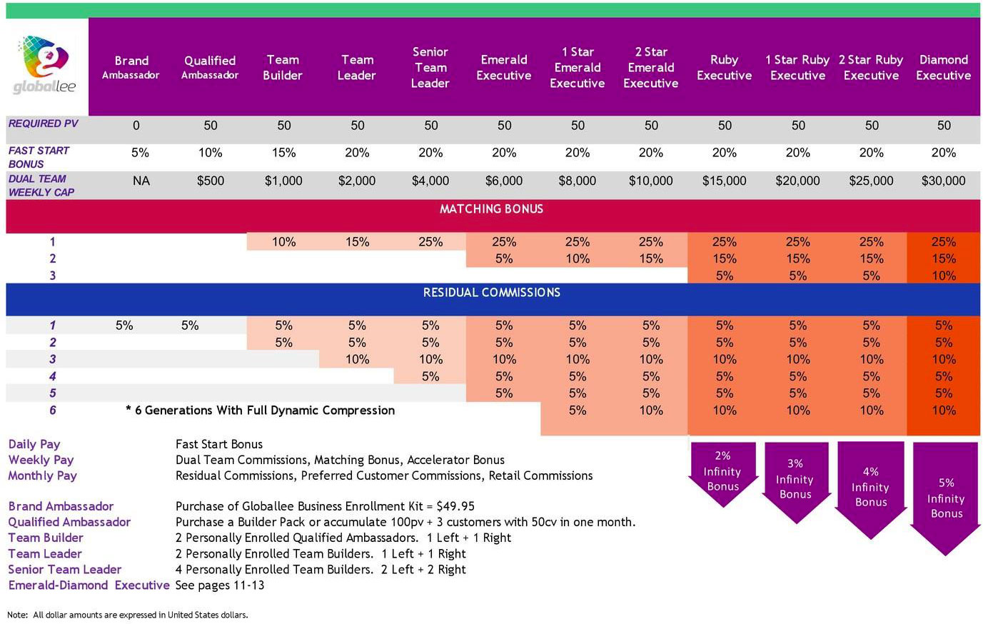 Globallee Compensation Plan One Page Summary